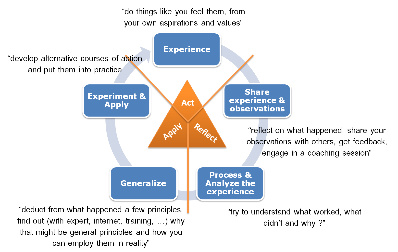 Experientiallearningcycle2